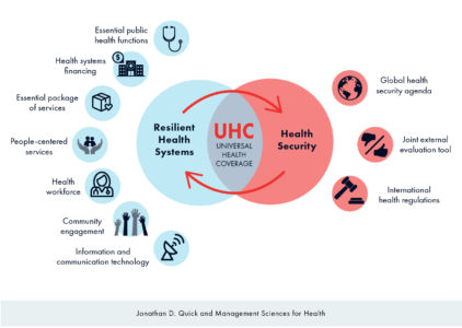 Integrating Resilient Health Systems and Health Security